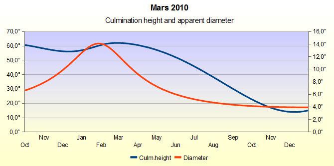Mars Chart 2010